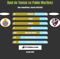 Raul de Tomas vs Pablo Martinez h2h player stats