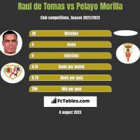 Raul de Tomas vs Pelayo Morilla h2h player stats