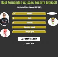 Raul Fernandez vs Isaac Becerra Alguacil h2h player stats