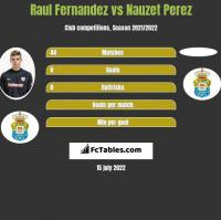 Raul Fernandez vs Nauzet Perez h2h player stats