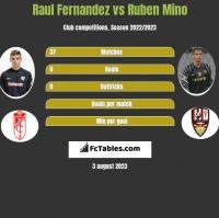 Raul Fernandez vs Ruben Mino h2h player stats