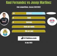 Raul Fernandez vs Josep Martinez h2h player stats