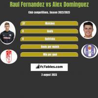 Raul Fernandez vs Alex Dominguez h2h player stats