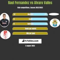 Raul Fernandez vs Alvaro Valles h2h player stats