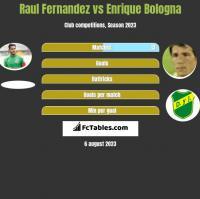 Raul Fernandez vs Enrique Bologna h2h player stats