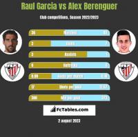 Raul Garcia vs Alex Berenguer h2h player stats