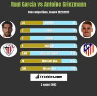 Raul Garcia vs Antoine Griezmann h2h player stats
