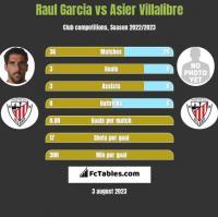 Raul Garcia vs Asier Villalibre h2h player stats