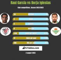 Raul Garcia vs Borja Iglesias h2h player stats