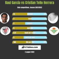 Raul Garcia vs Cristian Tello h2h player stats