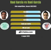Raul Garcia vs Dani Garcia h2h player stats