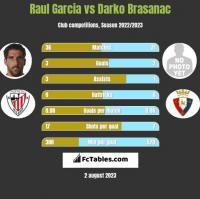 Raul Garcia vs Darko Brasanac h2h player stats