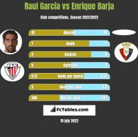 Raul Garcia vs Enrique Barja h2h player stats
