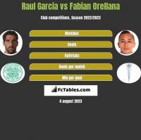 Raul Garcia vs Fabian Orellana h2h player stats