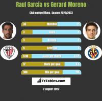 Raul Garcia vs Gerard Moreno h2h player stats