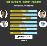 Raul Garcia vs Gonzalo Escalante h2h player stats