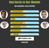 Raul Garcia vs Iker Muniain h2h player stats