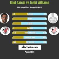 Raul Garcia vs Inaki Williams h2h player stats