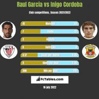 Raul Garcia vs Inigo Cordoba h2h player stats