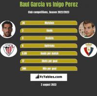 Raul Garcia vs Inigo Perez h2h player stats