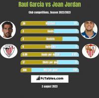 Raul Garcia vs Joan Jordan h2h player stats