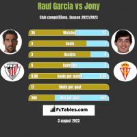Raul Garcia vs Jony h2h player stats