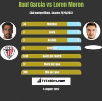 Raul Garcia vs Loren Moron h2h player stats