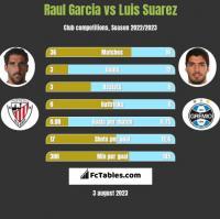 Raul Garcia vs Luis Suarez h2h player stats