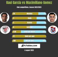 Raul Garcia vs Maximiliano Gomez h2h player stats