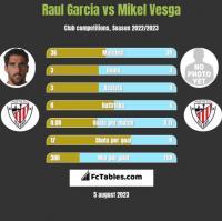 Raul Garcia vs Mikel Vesga h2h player stats