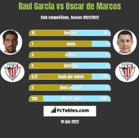 Raul Garcia vs Oscar de Marcos h2h player stats