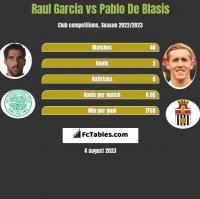 Raul Garcia vs Pablo De Blasis h2h player stats