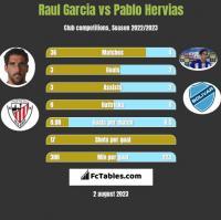 Raul Garcia vs Pablo Hervias h2h player stats