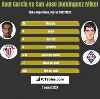 Raul Garcia vs San Jose Dominguez Mikel h2h player stats