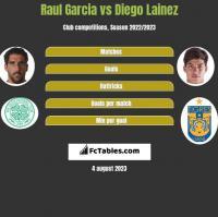 Raul Garcia vs Diego Lainez h2h player stats