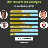 Raul Garcia vs Jon Moncayola h2h player stats