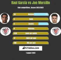 Raul Garcia vs Jon Morcillo h2h player stats
