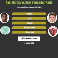 Raul Garcia vs Unai Vencedor Paris h2h player stats