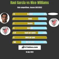 Raul Garcia vs Nico Williams h2h player stats