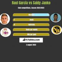 Raul Garcia vs Saidy Janko h2h player stats