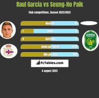 Raul Garcia vs Seung-Ho Paik h2h player stats