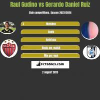 Raul Gudino vs Gerardo Daniel Ruiz h2h player stats