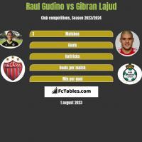 Raul Gudino vs Gibran Lajud h2h player stats