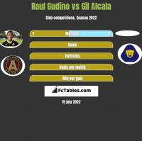 Raul Gudino vs Gil Alcala h2h player stats