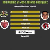 Raul Gudino vs Jose Antonio Rodriguez h2h player stats