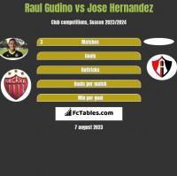 Raul Gudino vs Jose Hernandez h2h player stats