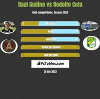Raul Gudino vs Rodolfo Cota h2h player stats
