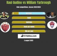 Raul Gudino vs William Yarbrough h2h player stats