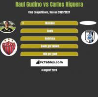 Raul Gudino vs Carlos Higuera h2h player stats
