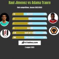 Raul Jimenez vs Adama Traore h2h player stats